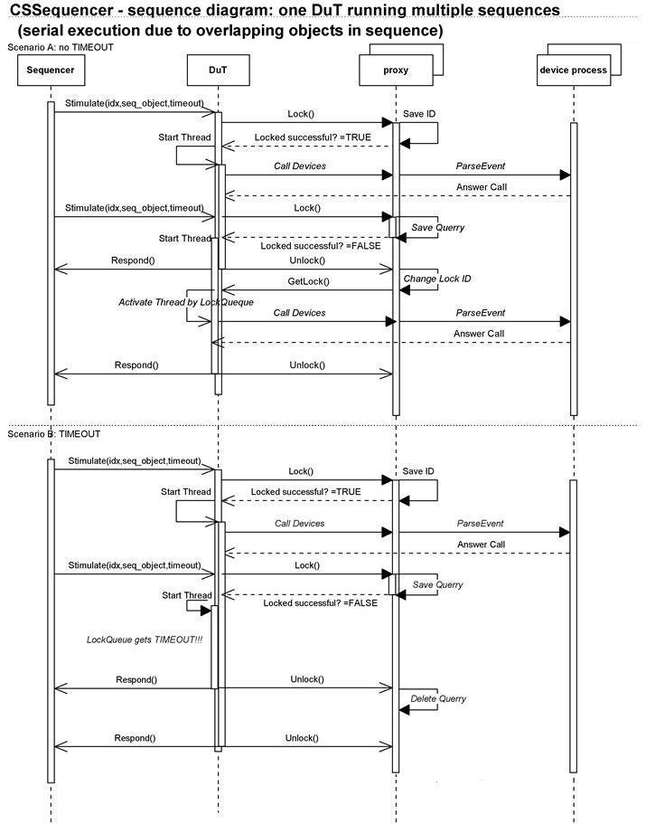 Csseqarchitecturaldesignspecification csframework gsi wiki parallel execution of sequence serial execution of sequence ccuart Gallery
