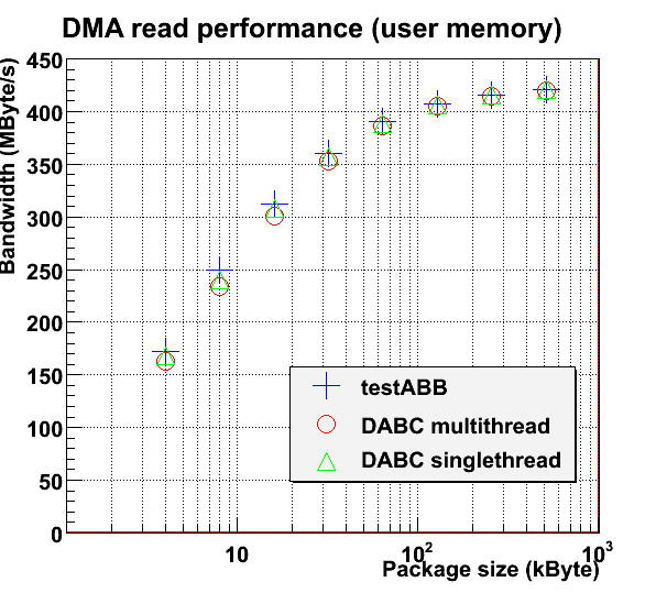 DMA performance comparison of dabc::AbbDevice with standalone AbbReadoutmodule (one or two threads, resp.) vs. plain testABB program of mprace library