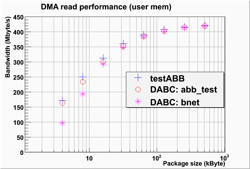 DMA performance comparison between dabc::AbbDevice in bnet setup, dabc::AbbDevice with standalone AbbReadoutmodule, and plain testABB program of mprace library