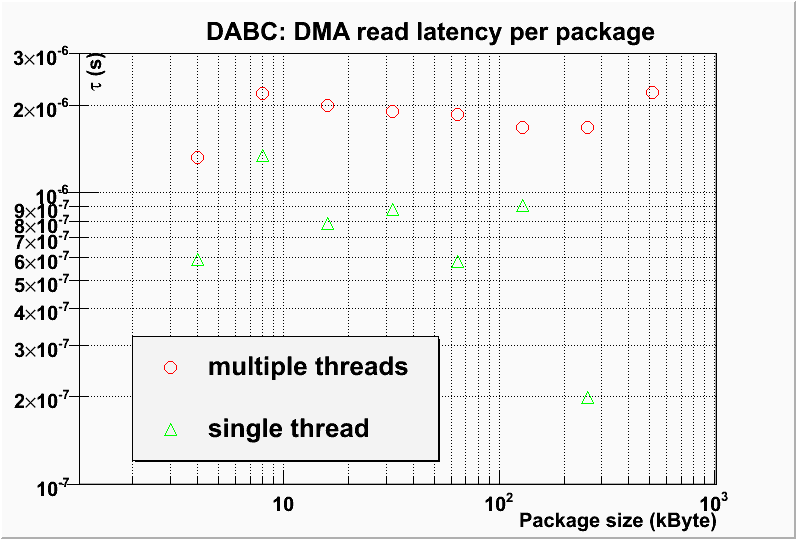 DMA read latency per package for standalone DABC readout from ABB with one thread, or with separate module and transport thread, resp.