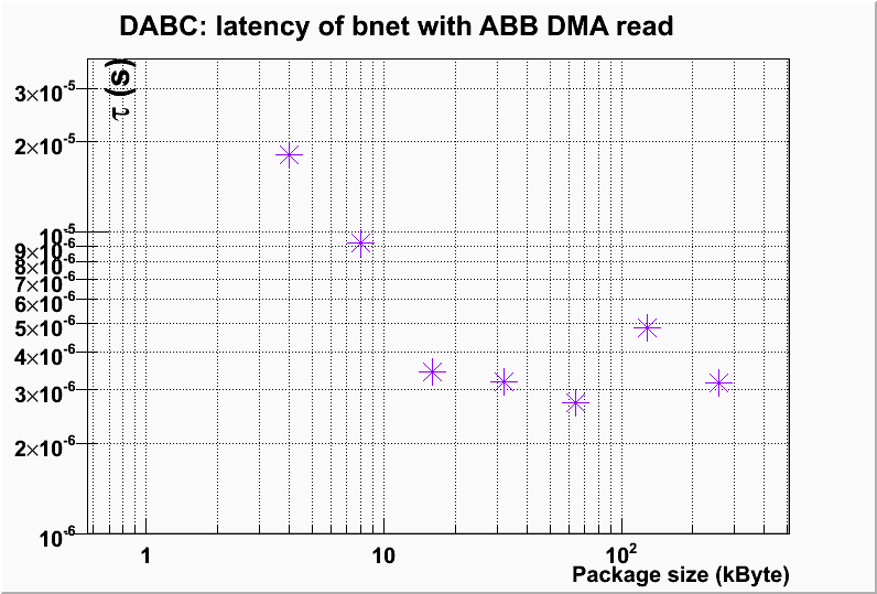 DMA read latency per package for DABC readout from ABB in bnet set up