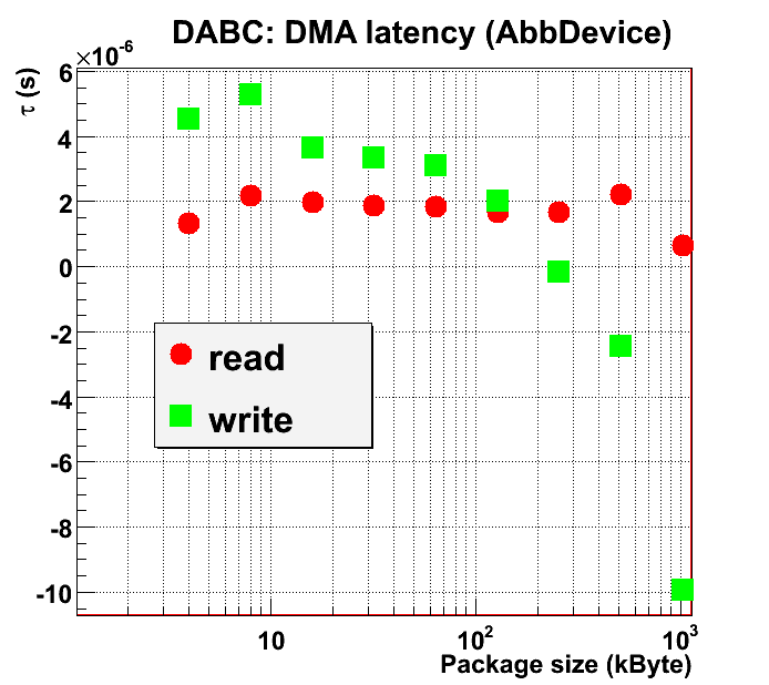 DMA read and DMA write latencies (DABC standalone reader/writer modules, difference to testABB)