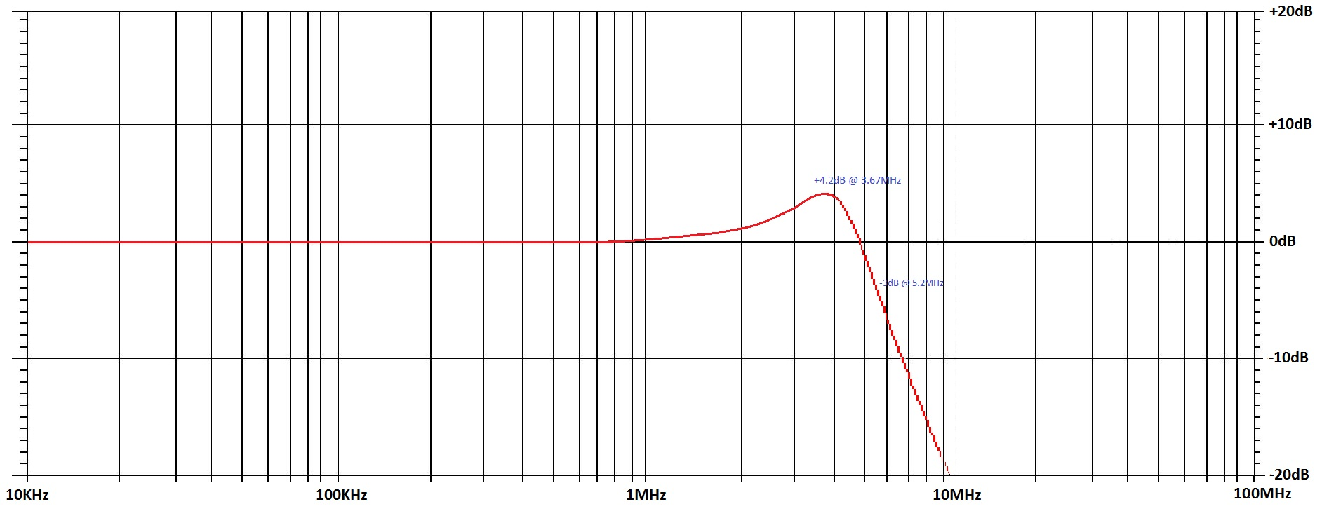 Bode diagram 0.5MHz ramp waveform